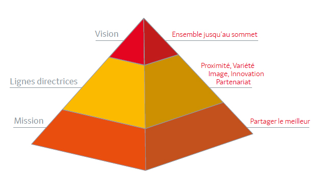 Vision, mission, ambition - Grossiste alimentaire